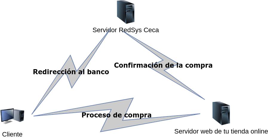 Por qué los pedidos se quedan pendientes de pago en WooCommerce con RedSys o Ceca